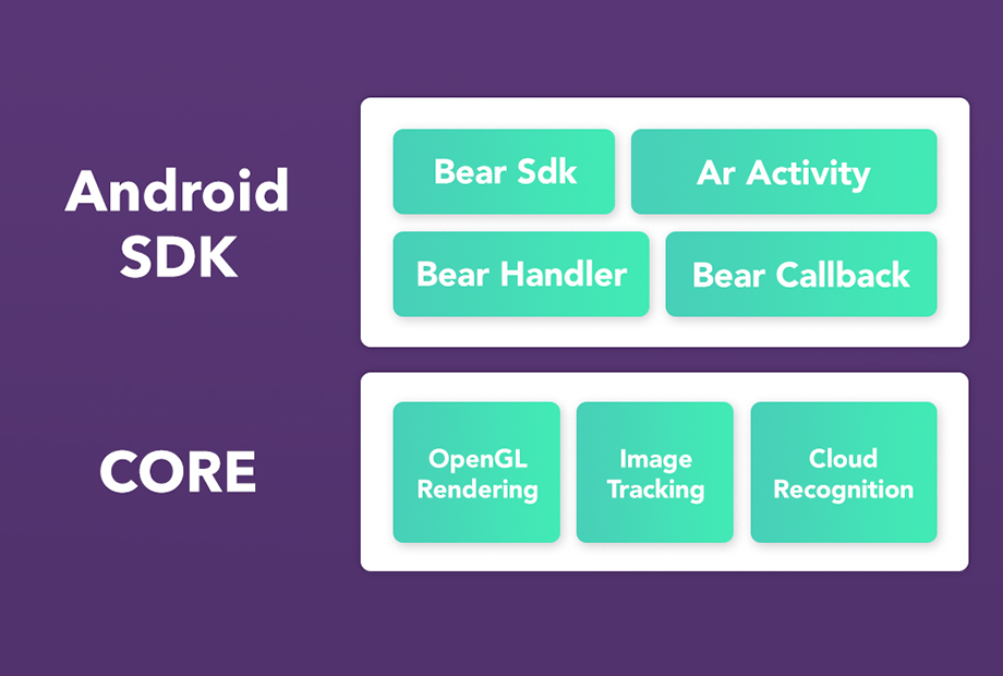 graphic presenting in detail ARGOsdk, the ARGO SDK, for Android